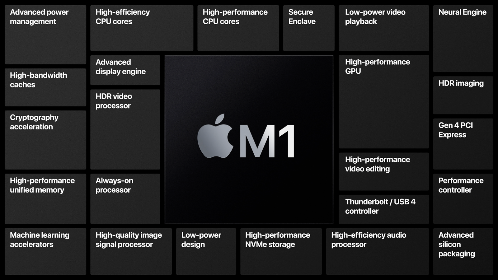 MacBook Air M1 vs Intel